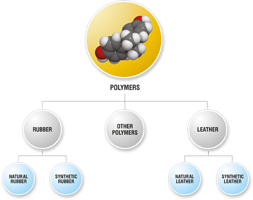 uses of synthetic polymers in daily life Check out gellner industrial's newest blog post about polymers in our daily life this is part of a two part series, check out our next blog on the future of polymers and the products they create.